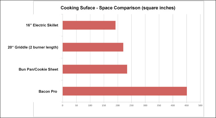 Bar Chart Comparing Cooking Surface Sizes Of Bacon Cooking Devices
